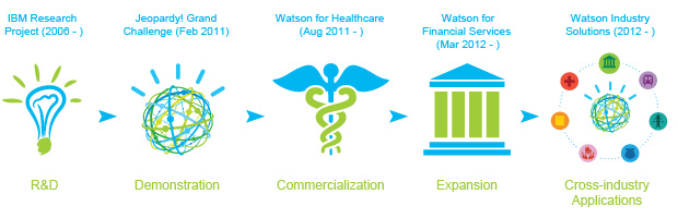 watson-ibm-intelligenza-artificiale
